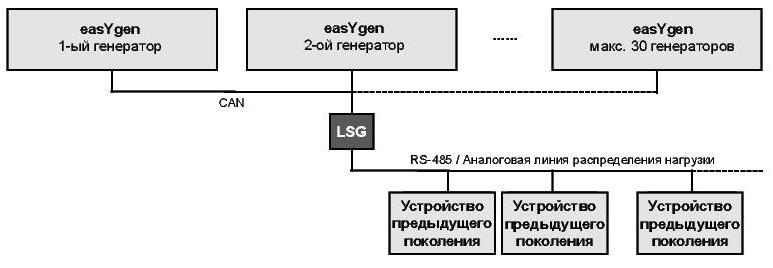 LSG - содуль | WOODWARD применение